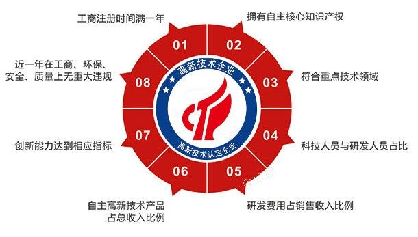 内地居民注册上海公司需要提供哪些资料、又有哪些优惠?